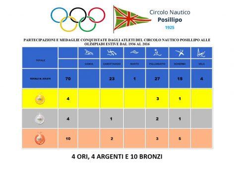 Schema delle partecipazioni e medaglie olimpiche del CN Posillipo