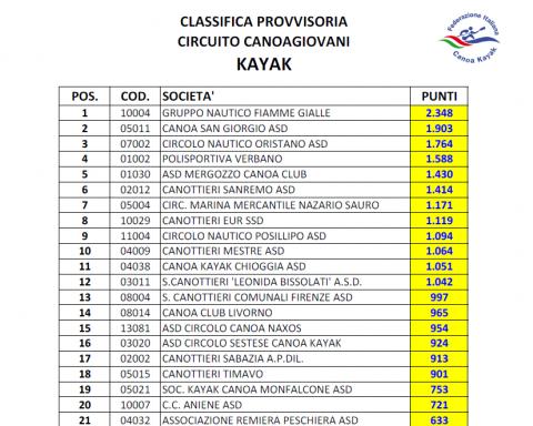 Classifica Canoagiovani 2019